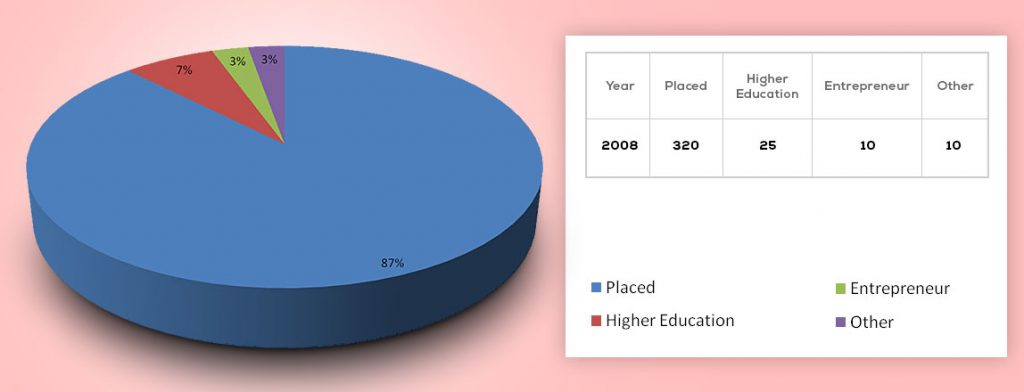 placements-2008